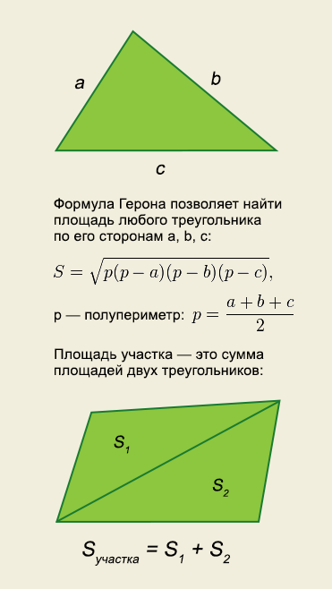 Как рассчитать площадь участка?